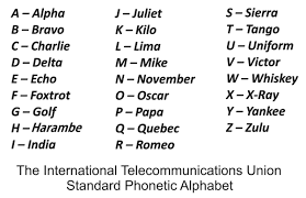 A spelling alphabet is a set of words used to stand for the letters of an alphabet in oral communication. Zetsubouquet On Twitter On The Phone With Customer Service And Had To Quickly Pull Up The Phonetic Alphabet I Had To Pause For Like 15 Seconds To Think Of Something That Started