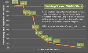 Lcd Monitor Resolution Chart Common Screen Resolution User Experience Stack Exchange