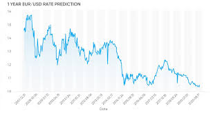 Euro To Dollar 2013 Chart Euro To Dollar Forecast What To Expect In 2019 And Beyond