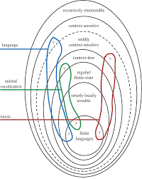 Venn Diagram Music A Venn Diagram Of The Chomsky Hierarchy Of Formal Languages