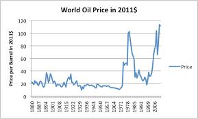Essay help needed    rising oil prices       meydanlarousse com
