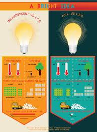 Led Lights Vs Standard Bulbs Led Vs Cfl Vs Incandescent Light Bulbs Bulb Led