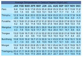 Bhutan Temperature Chart Travel Information Bhutan Ata Perfect Tours Trek
