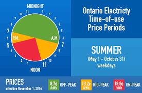 Ontario Hydro Peak Hours Chart Test Carp