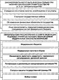 Вопрос Конституционное закрепление системы государственных 11 равоохранительные органы представители исполнительной власти органы правосудия суды органы прокуратуры органы Министерства внутренних дёл органы