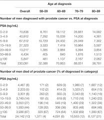 Psa Score Chart Frontiers Age And Prostate Specific Antigen Level Prior To