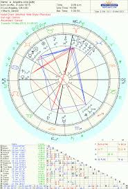 Angelina Jolie How To Be A Hero The Oxford Astrologer