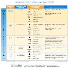 Ashrae Merv Rating Chart How Effective Are Your Home Air Filters