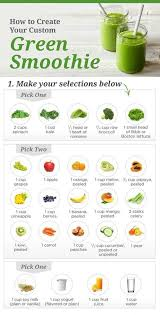 Smoothie Recipe Chart The Power Of Real Food Green Smoothies That Taste Good