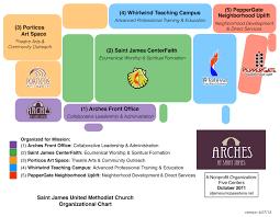 Non Profit Theatre Organization Chart Arches Nonprofit Organization Arches At Saint James