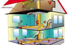 Система воздушного отопления частного дома виды отопления  Воздушное отопление частного дома