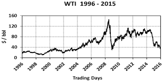 Brent Price Chart 20 Years 68 You Will Love Price Chart For Oil