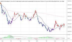 Tgsu2 Stock Price And Chart Bcba Tgsu2 Tradingview