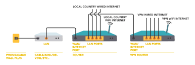 how to connect two routers? hide my ass! support how to connect two wifi routers without cable at Two Router Home Network Diagram