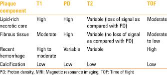 mri characteristics of various plaque