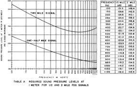 46 Cfr Part 7 Chart Navigation And Navigable Waters Volume 1