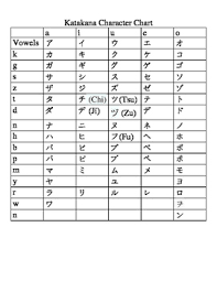 Japanese Katakana Character Chart And Worksheets