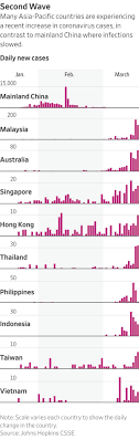 All cases have been imported from other countries / territories. Singapore Taiwan And Hong Kong Face Second Wave Of Coronavirus Cases Wsj