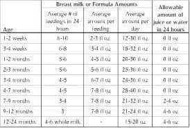 How Much Formula For Newborn Chart Baby Questions Answered Simply How Much Should My Baby Be