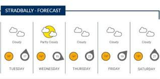 Latest Weather Charts Which Indicate The Forecast For The