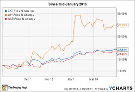 Caterpillar Stock Price Chart Heres Why Caterpillar Inc Joy Global Inc And
