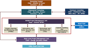Cea Organization Chart Organizational Structure National Smart Grid Mission