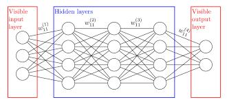 Deep Neural Network An Example Of A Deep Learning Neural Network With 3 Hidden