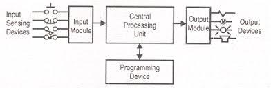 programmable logic controller   plcplc block diagram