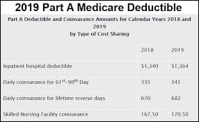 2019 Medicare Part A B Deductibles And Premiums