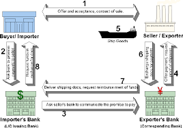 Figure 1 The steps involved in international trade payment by letter of credit