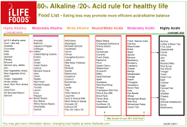 Alkaline Food Chart Mayo Clinic 34 Scientific Alkaline Balance Food Chart