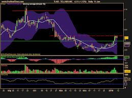 Joez Stock Chart Stocks To Watch On Tuesday 12 January