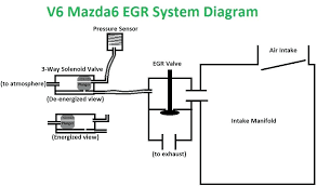 vw egr valve wiring diagram trying to eliminate my got some egr valve wiring diagram wrangler vw egr valve wiring diagram trying to eliminate my got some questions 6 forums forum