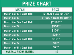 Cash For Life Payout Chart 1 Number Payout On Powerball