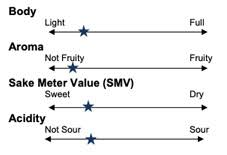 Sake Classification Chart Kigen Pacific International Liquor