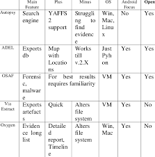 Computer Forensic Tools Comparison Chart Forensic Tools Main Characteristics Download Table