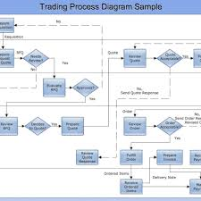 Business Process Flow Chart Software Cross Functional Flow Chart Sample Trading Process Diagram