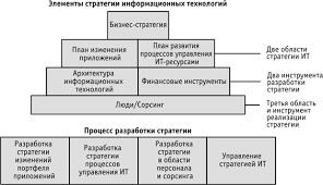НОУ ИНТУИТ Лекция Основные элементы и этапы разработки ИТ  Модель стратегии информационных технологий