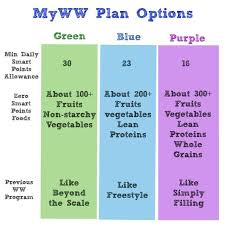 New My Ww 2020 Program Changes All About The Plan Its