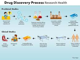 Clinical Trial Process Flow Chart Ppt Drug Discovery Process Research Health Powerpoint Slides And