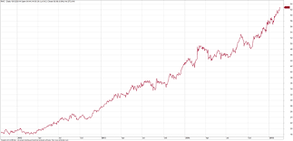 Can Asx Chart Healthcare Stocks Have Been Good Medicine Asx