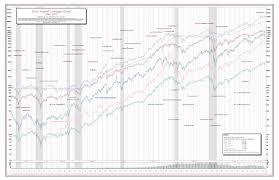 Best Selling Srcs 2019 Four Stock Market Economic Chart Bundle