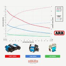unique arb air locker compressor wiring diagram throughout roc grp org A C Compressor Wiring Diagram unique arb air locker compressor wiring diagram new