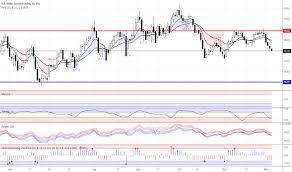 Opec Tradingview