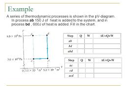 Thermodynamic Processes Chart Thermodynamics Ap Physics Ppt Download