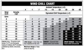 Wind Chill Chart Uk Bedowntowndaytona Com