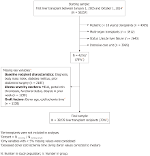 Impact Of Recipient Functional Status On 1 Year Liver