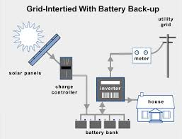 grid tie solar power systems resources center Solar Panel Setup Diagram grid tie system without batteries grid tie system with battery backup solar panel setup diagram pdf