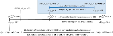 Polarity Chart Of Organic Solvents An Absolute Acidity Scale For Solvents Research