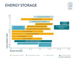 Types Of Energy Storage Facilities